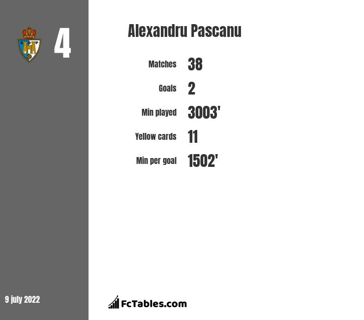 Alexandru Pascanu infographic statistics for FC Voluntari