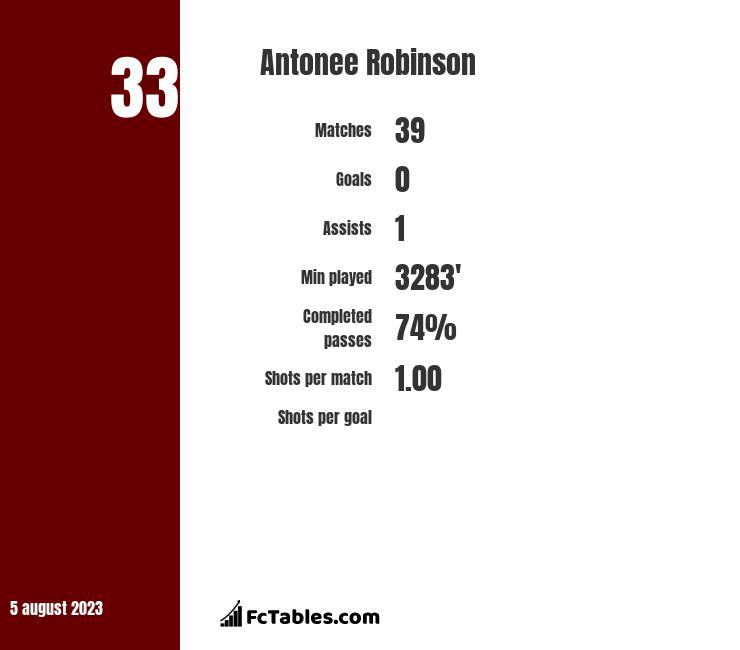 Antonee Robinson infographic