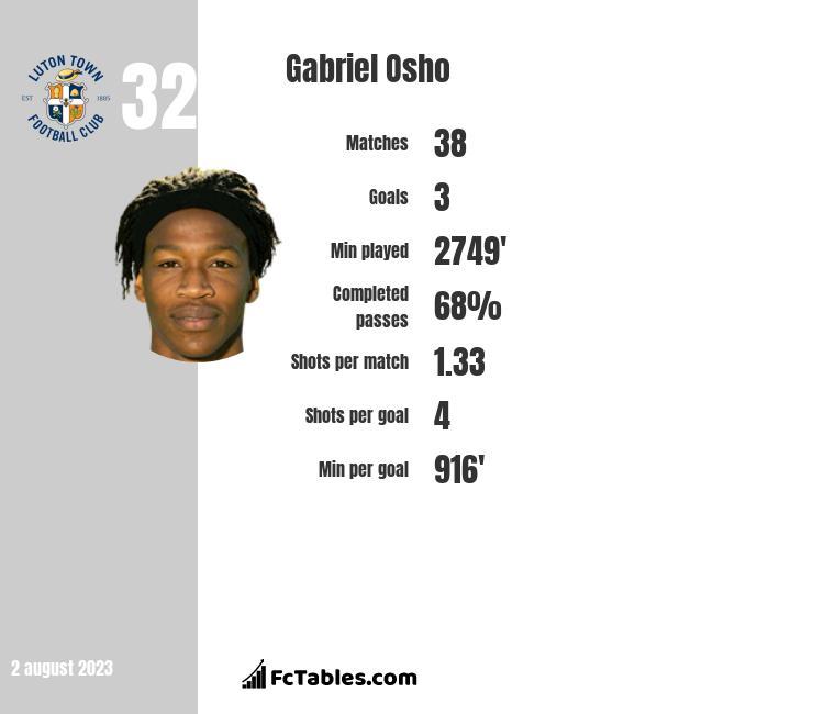 Gabriel Osho infographic