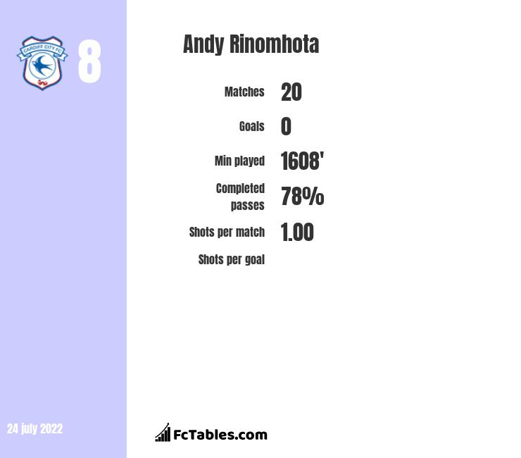 Andy Rinomhota infographic statistics for Reading