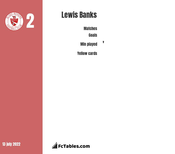 Lewis Banks infographic