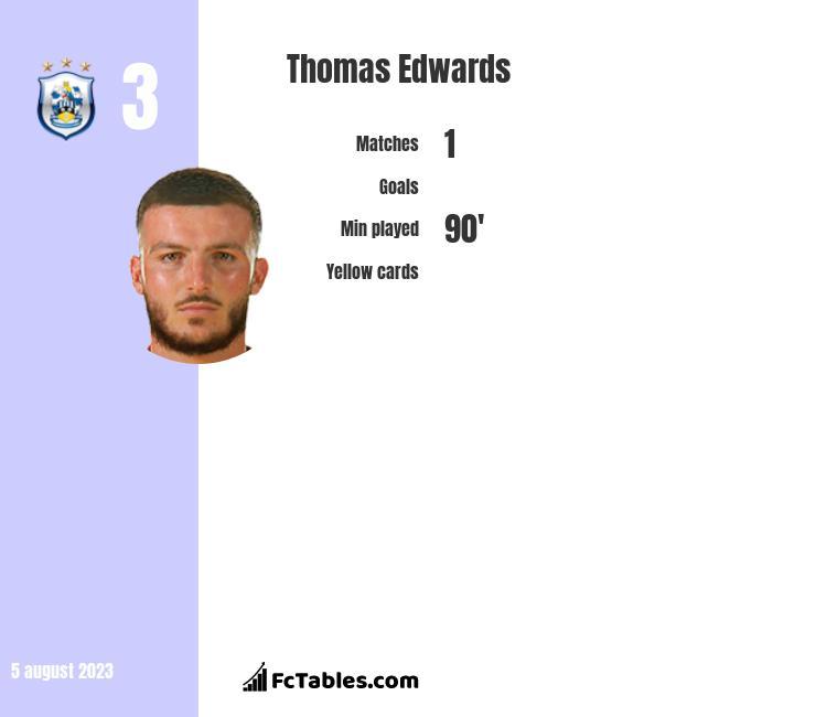 Thomas Edwards infographic