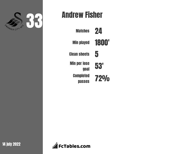 Andrew Fisher infographic