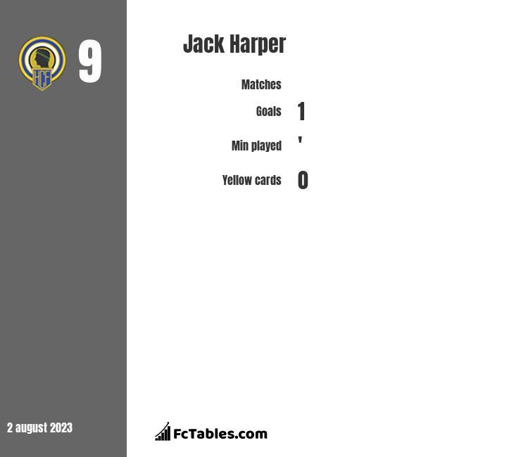 Jack Harper infographic