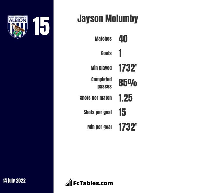 Jayson Molumby infographic