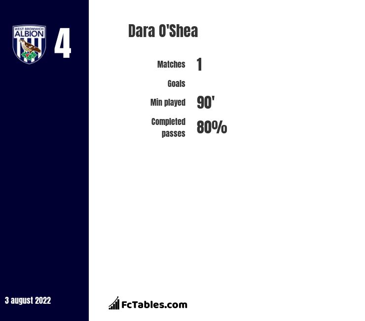 Dara O'Shea infographic statistics for West Bromwich Albion