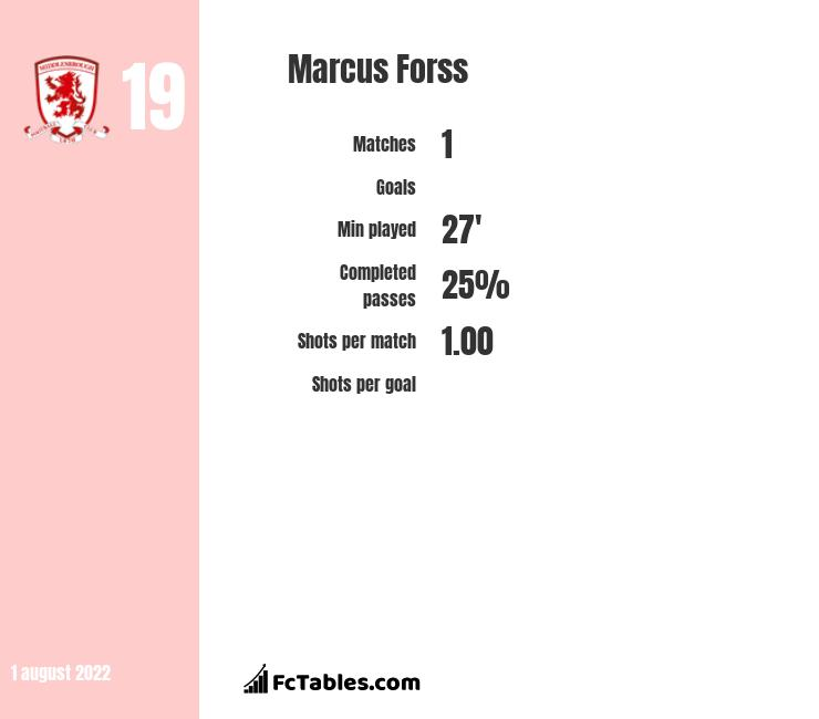 Marcus Forss infographic