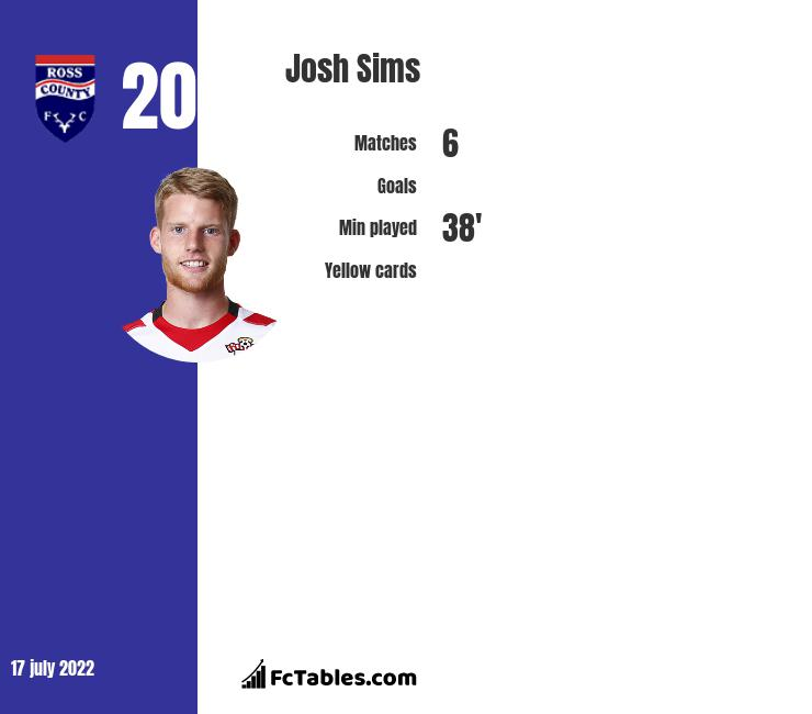 Josh Sims infographic statistics for Reading