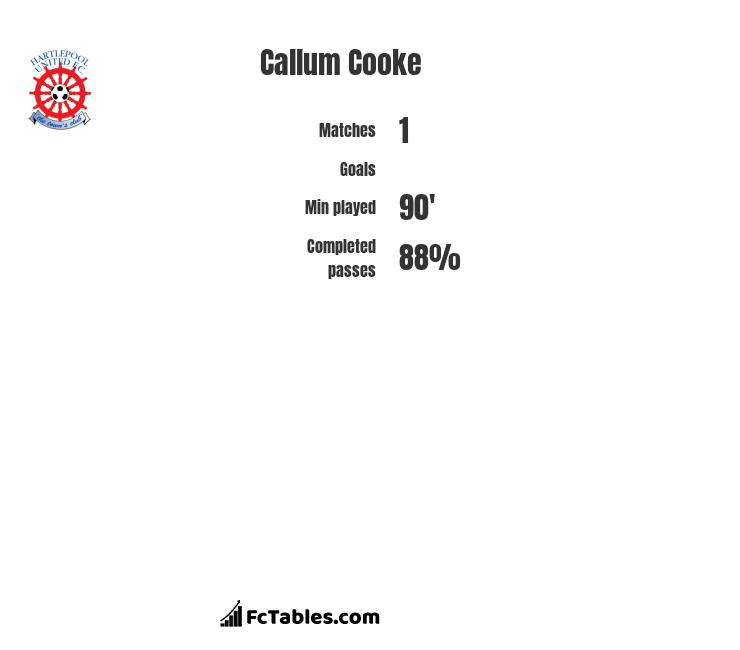 Callum Cooke infographic statistics for Peterborough