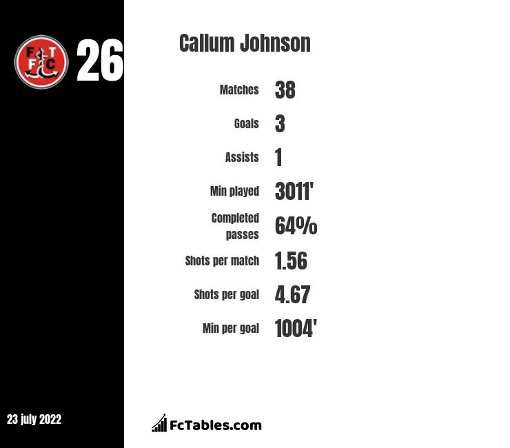 Callum Johnson infographic