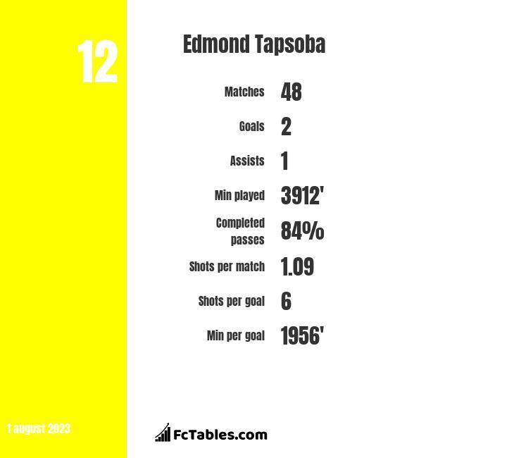 Edmond Tapsoba infographic