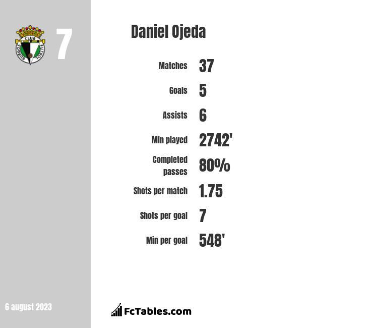 Daniel Ojeda infographic