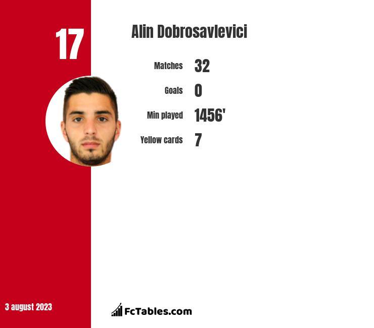 Alin Dobrosavlevici infographic