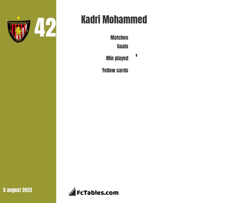 Kadri Mohammed infographic