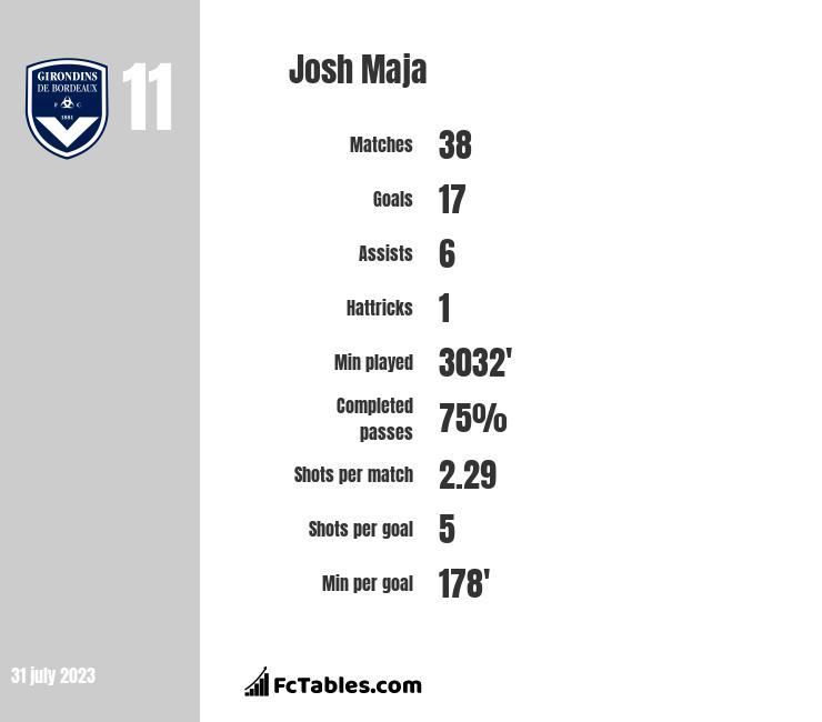 Josh Maja stats
