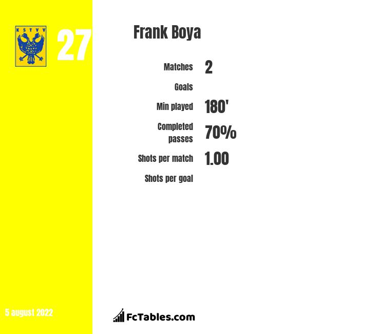 Frank Boya infographic statistics for Royal Excel Mouscron