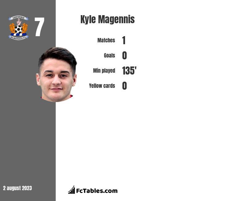 Kyle Magennis infographic