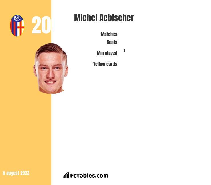 Michel Aebischer infographic