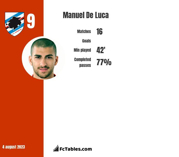Manuel De Luca infographic