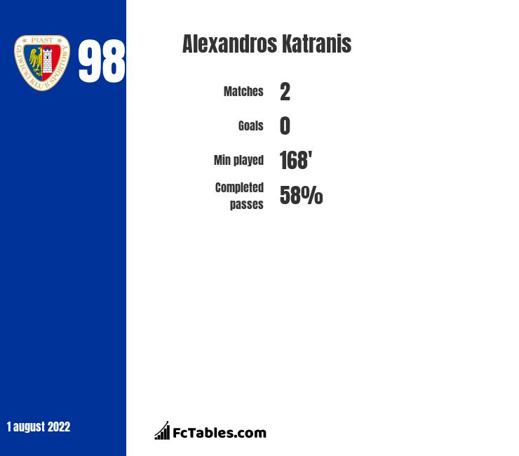 Alexandros Katranis infographic statistics for Atromitos