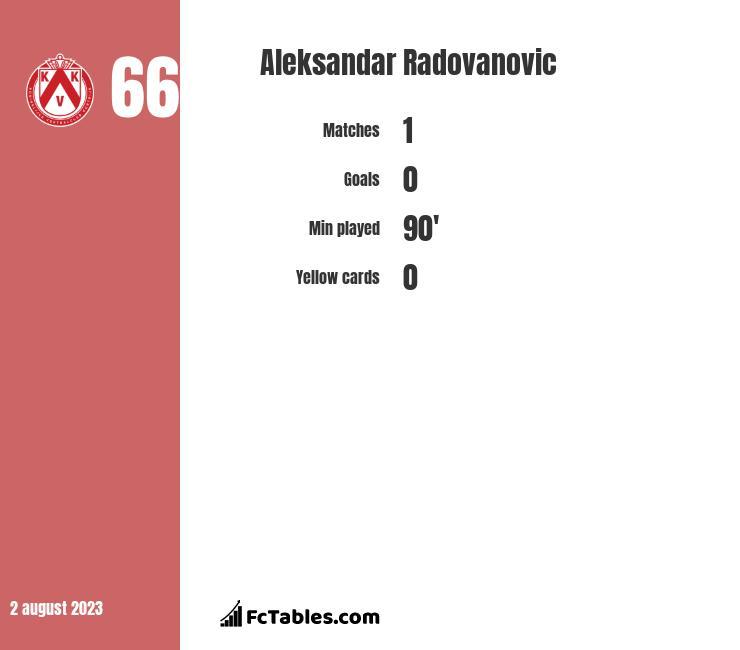 Aleksandar Radovanovic infographic