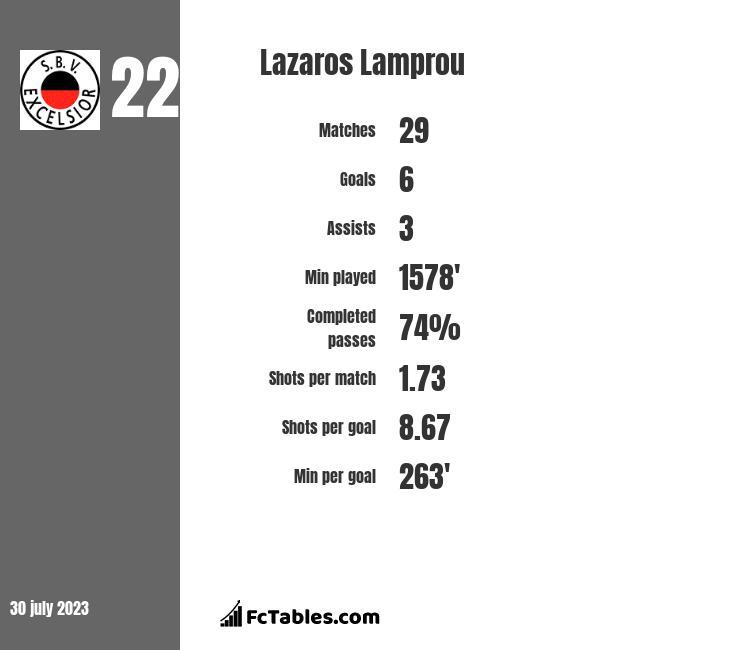 Lazaros Lamprou stats