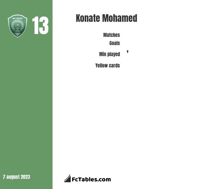 Konate Mohamed infographic