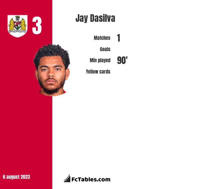 Jay Dasilva infographic