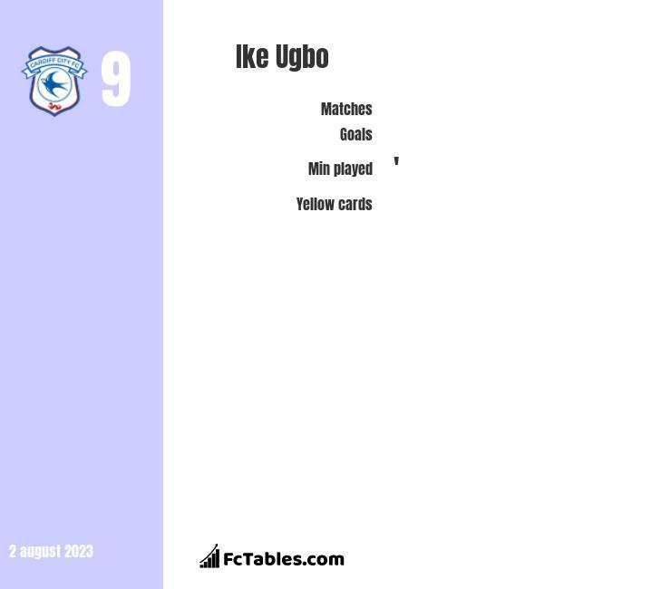 Ike Ugbo infographic