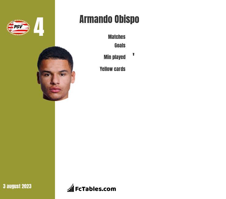 Armando Obispo infographic