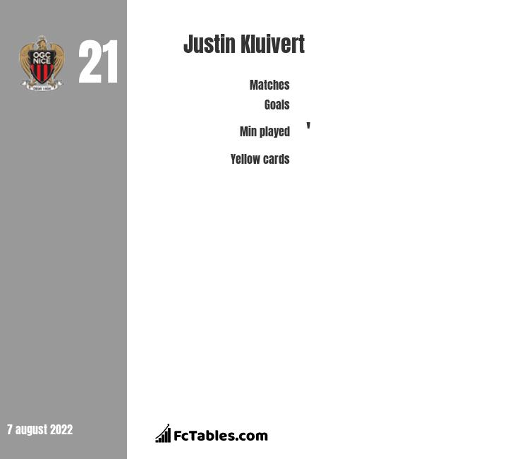 Justin Kluivert stats