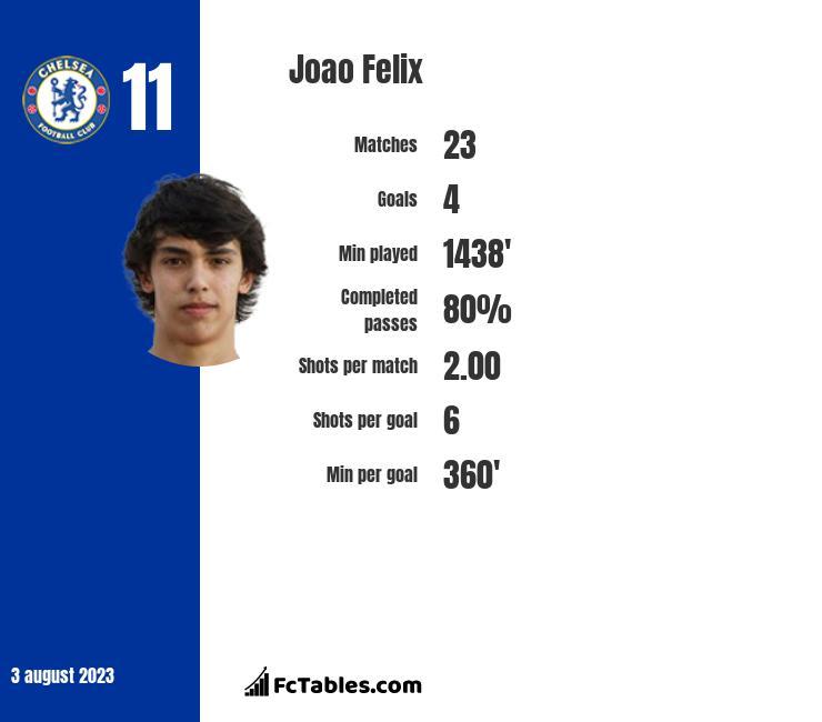 Joao Felix infographic