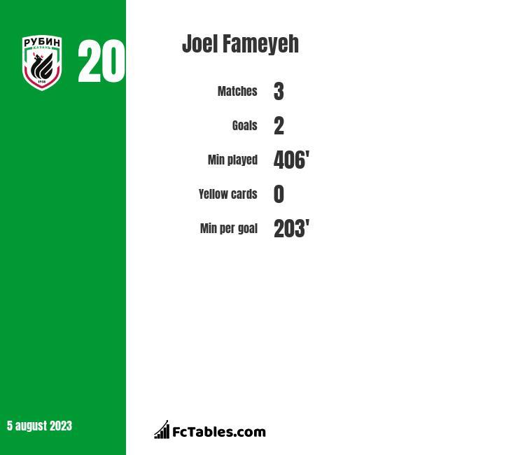 Joel Fameyeh infographic