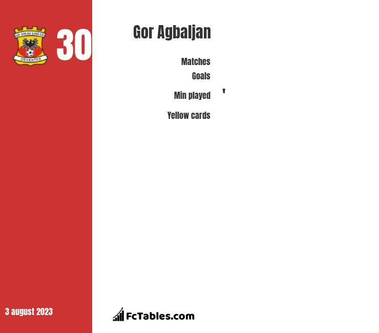 Gor Agbaljan infographic