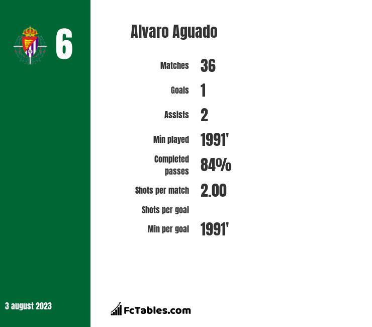 Alvaro Aguado infographic