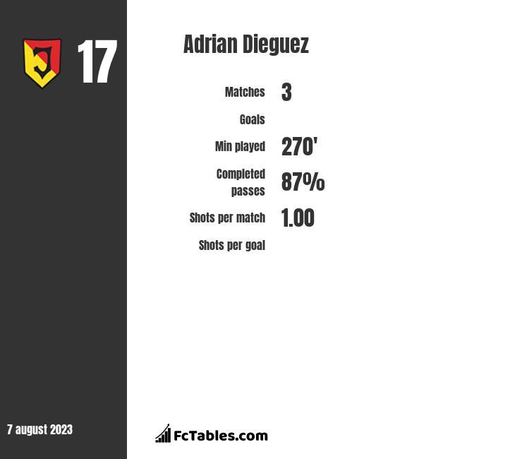 Adrian Dieguez infographic