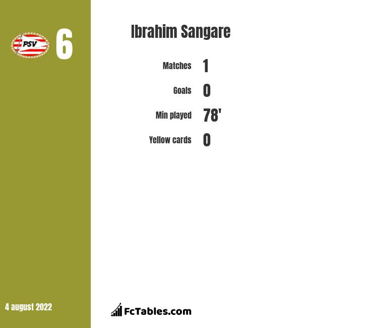Ibrahim Sangare infographic statistics for Toulouse
