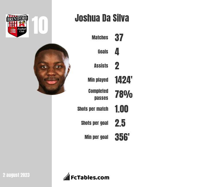 Joshua Da Silva infographic