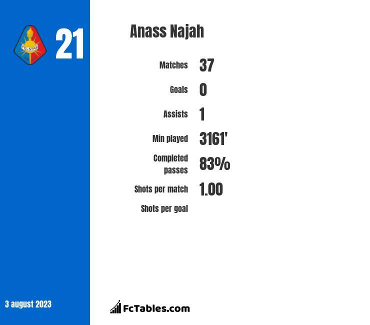 Anass Najah infographic