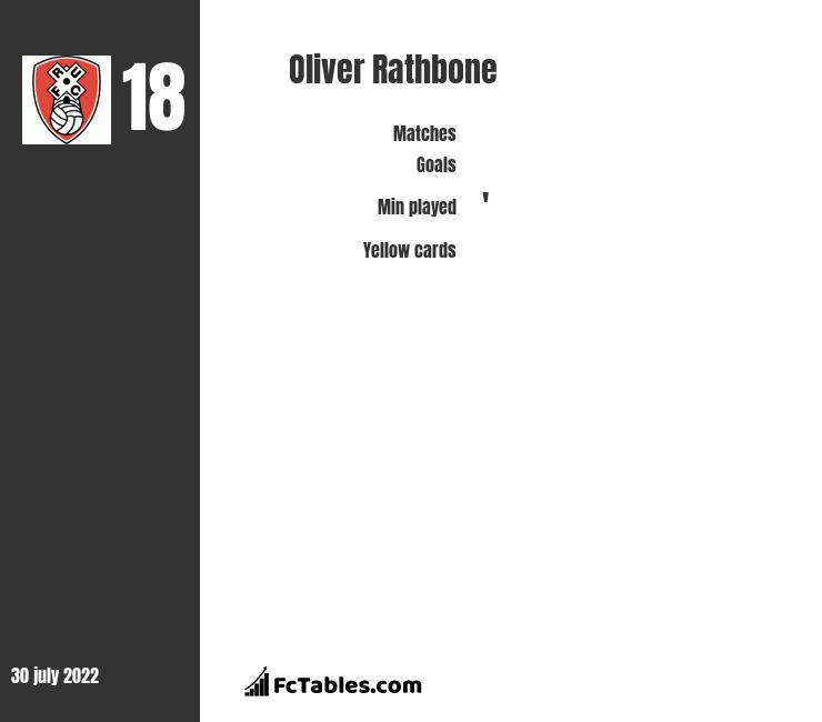 Oliver Rathbone infographic
