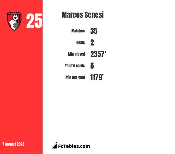 Marcos Senesi infographic