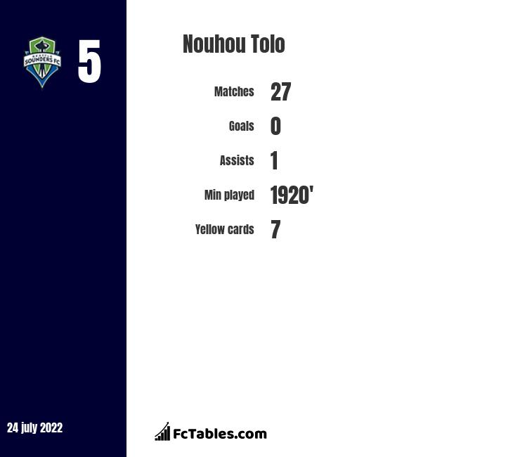 Nouhou Tolo infographic statistics for Seattle Sounders FC