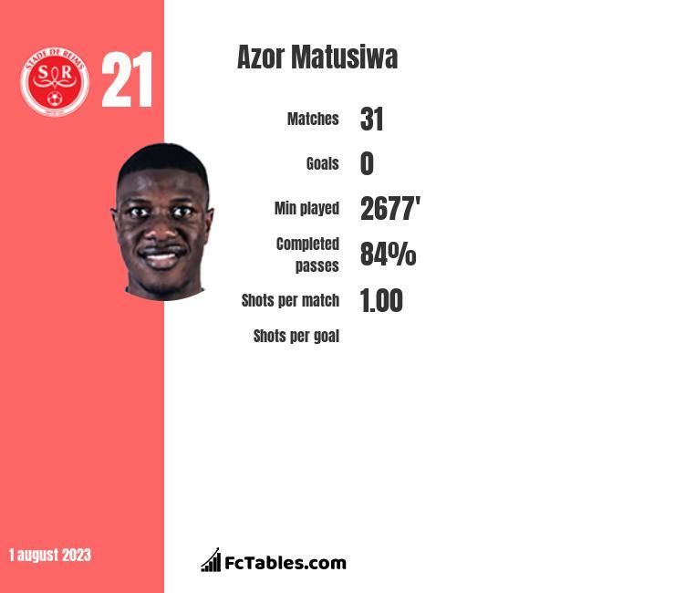 Azor Matusiwa infographic