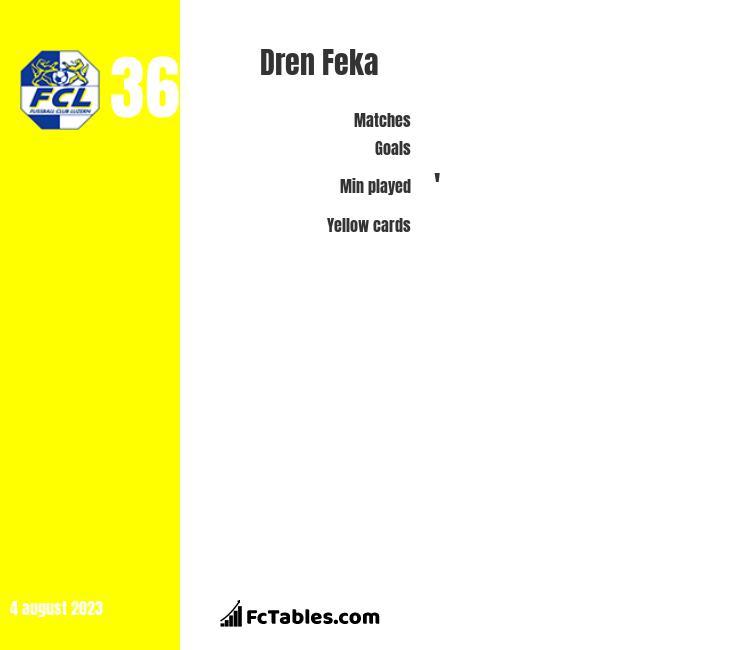 Dren Feka infographic