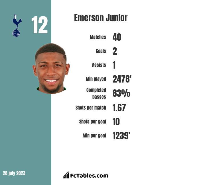 Emerson Junior infographic