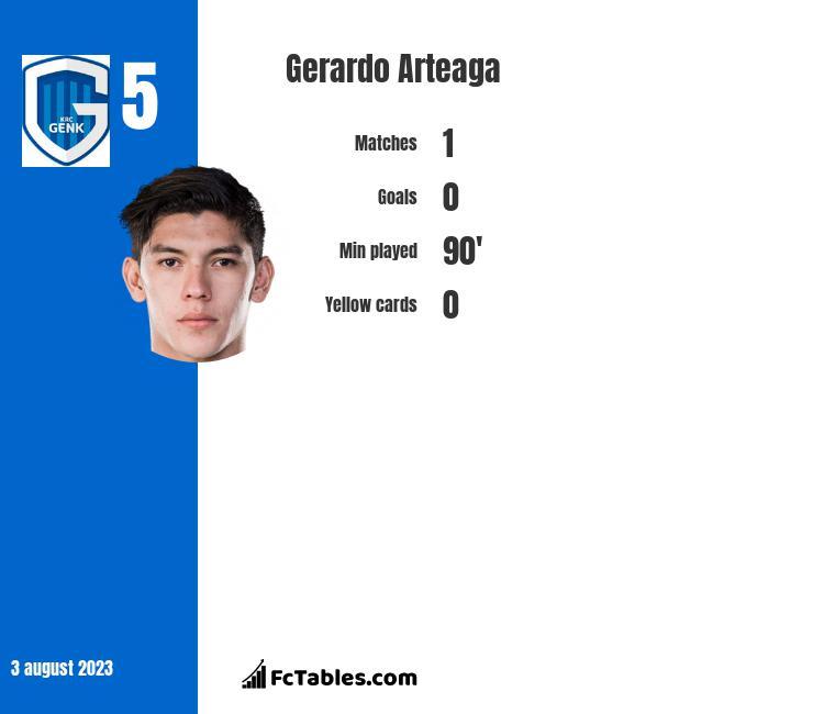 Gerardo Arteaga infographic
