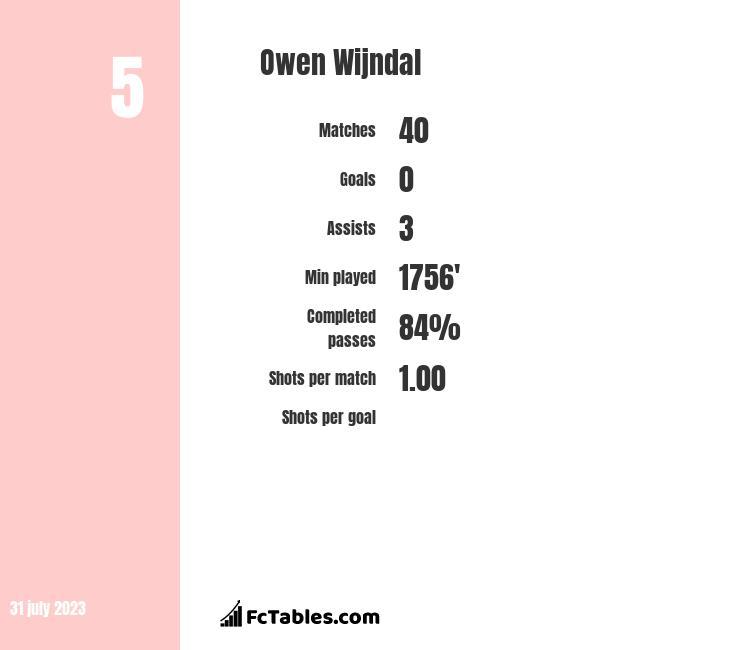 Owen Wijndal infographic