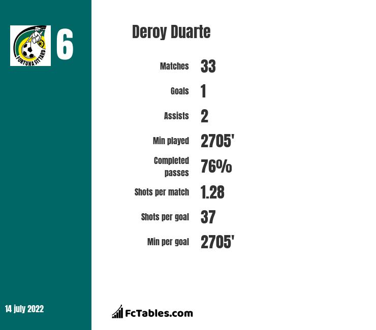 Deroy Duarte infographic
