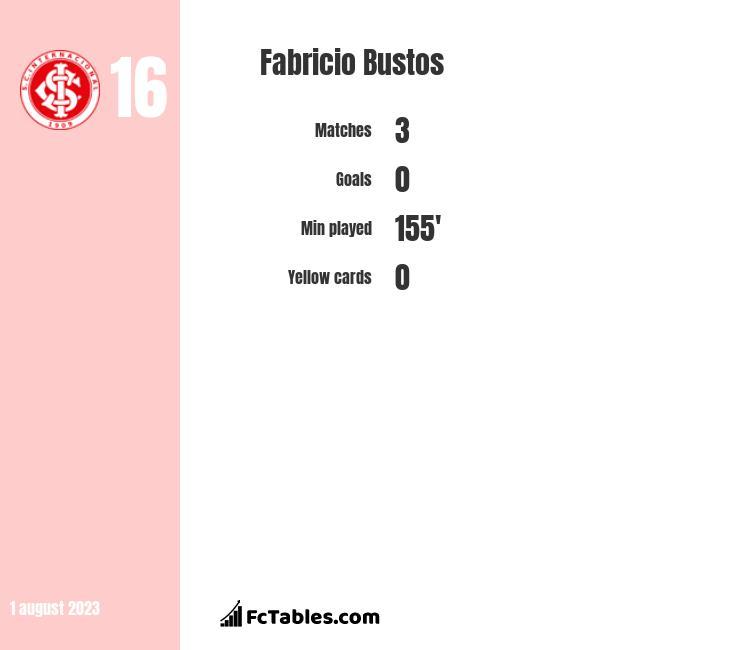 Fabricio Bustos infographic