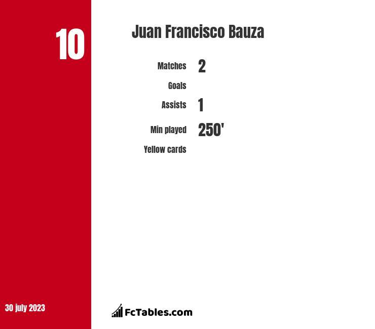 Juan Francisco Bauza infographic